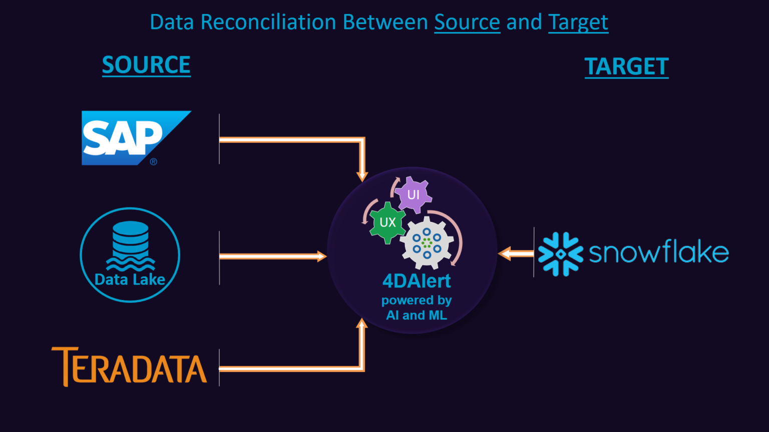 Data Reconciliation Between Source and Target